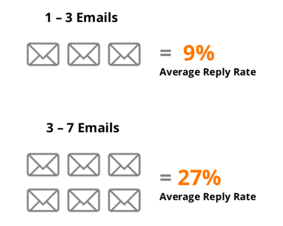 boost sales through email replies