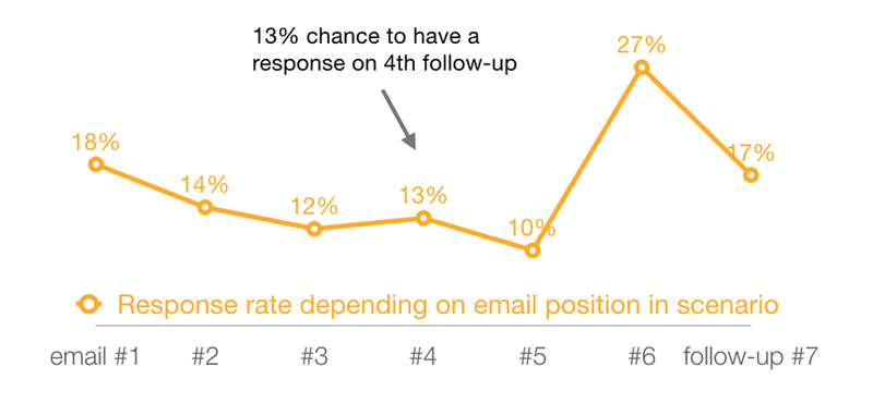 response rate from a follow up email